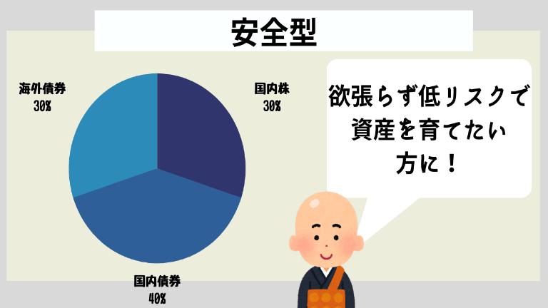 安定型1億円ポートフォリオ