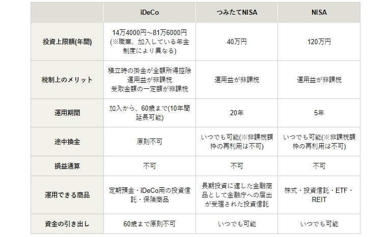 NISA・つみたてNISA・iDeCoの違い比較表